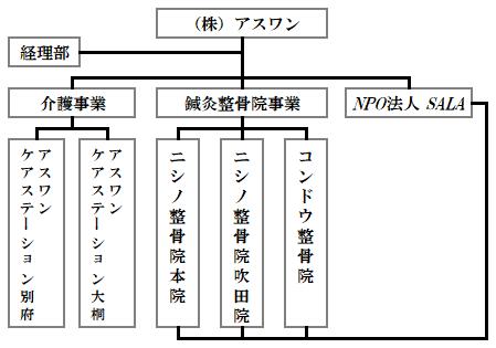アスワングループの組織図